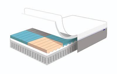 Tweak mattress layers